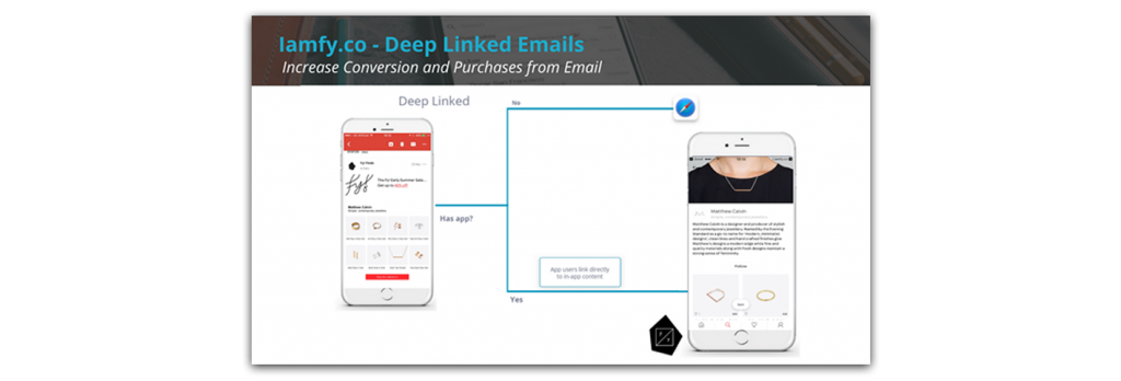 Deep Linked Email example