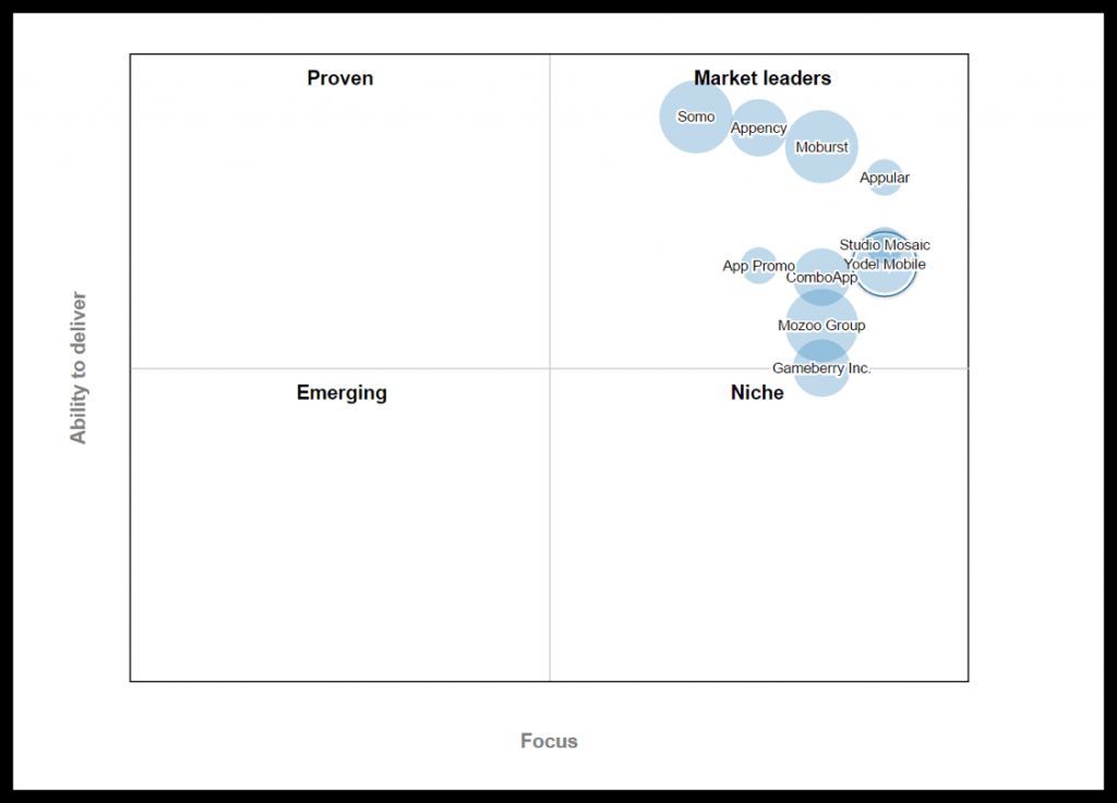 yodel clutch mobile marketing leaders matrix