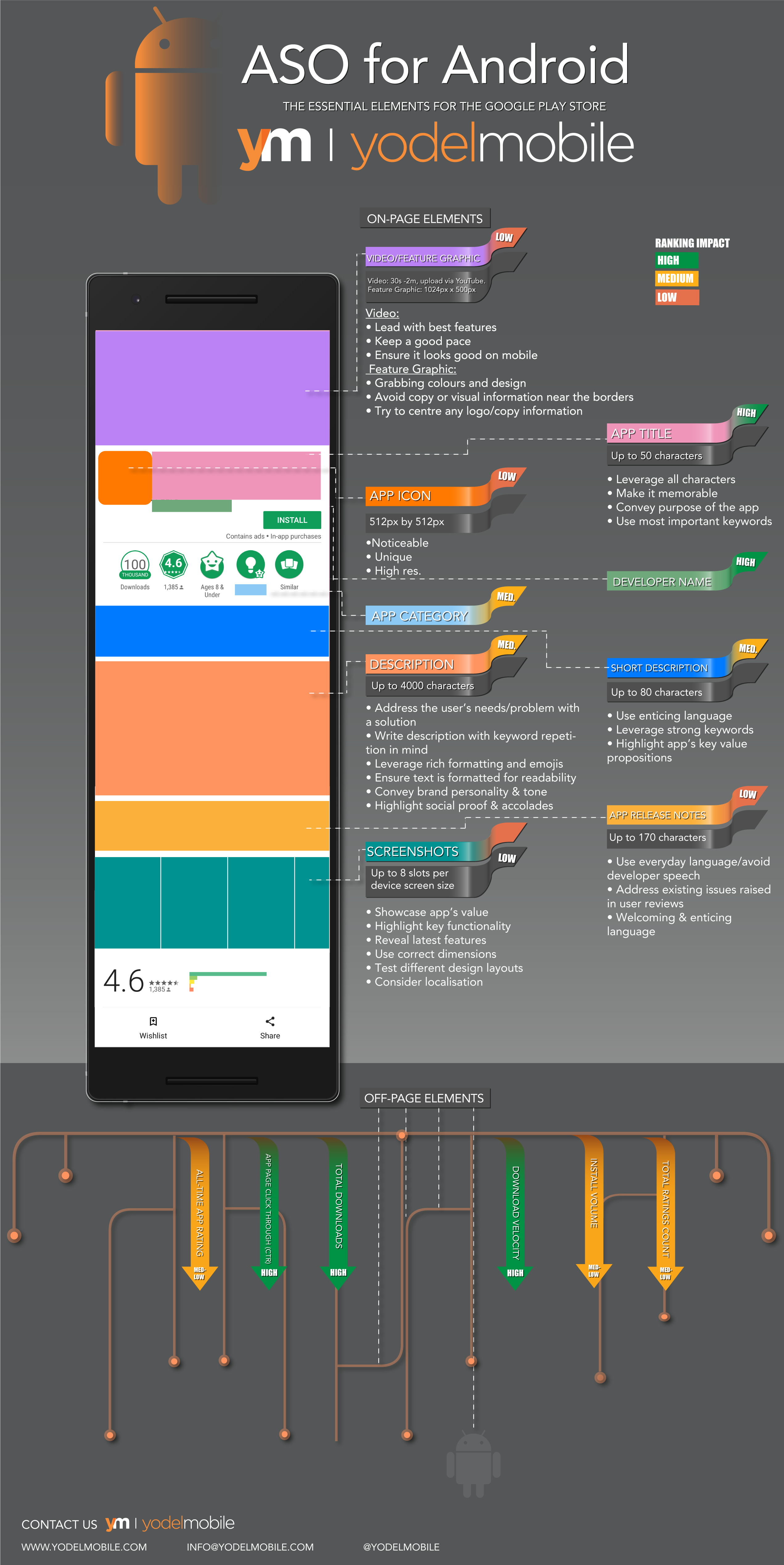 Android ASO Infographic