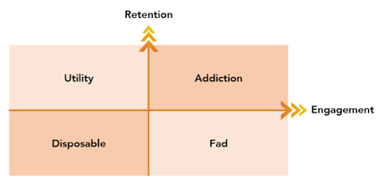 engagement and retention correlation graph